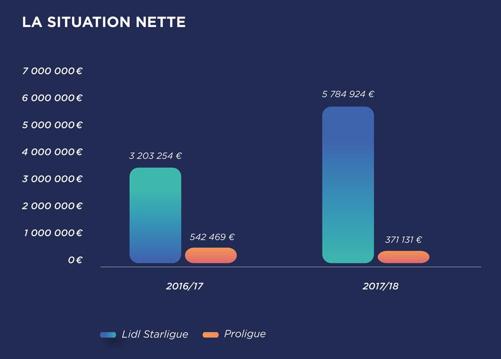 Comparatif des situations nettes des deux divisions sur les saisons 2016/17 et 2017/18  (rapport CNACG 2019, page 56)