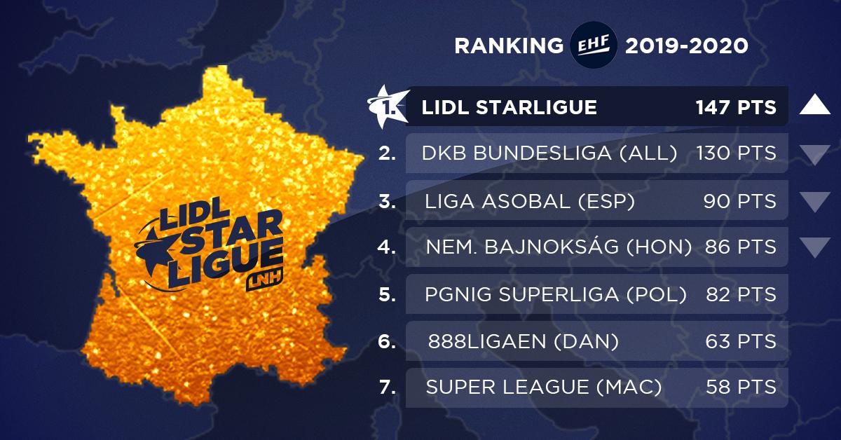 Ranking EHF : la Lidl Starligue meilleure ligue d'Europe